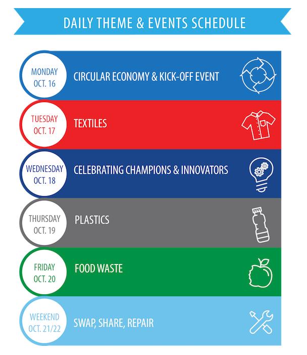 Waste Reduction Week Theme Diagram - Circular Economy, Textiles, Celebrating Champions & Innovators, Plastics, Food Waste, Swap Share Repair